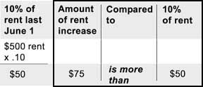 Percentage rent increase chart